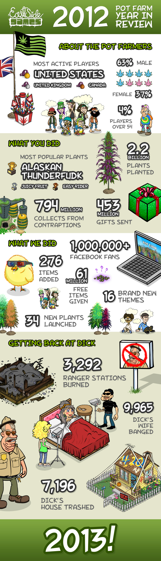 2012 PT Year in Review Infographic
